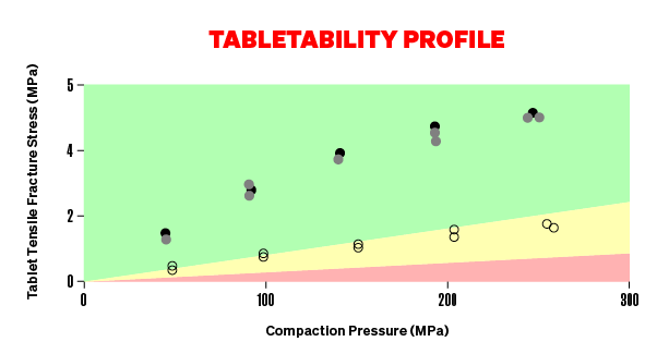 Tabletability Profile graph - showing an increase in green