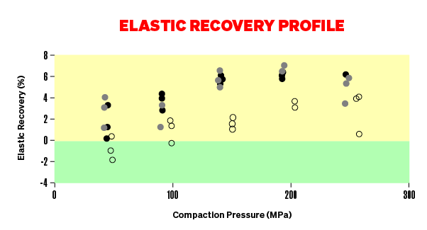 Elastic Recover Profile Graph - showing three quarters in yellow and one quarter in green