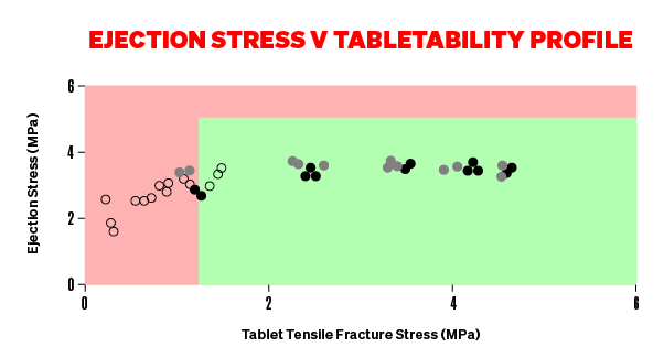 Ejection Stress Vs Tabeletability Profile Graph